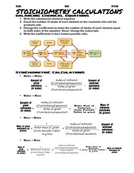 Stoichiometry Notes, Calculation Flowcharts, and Practice Problems