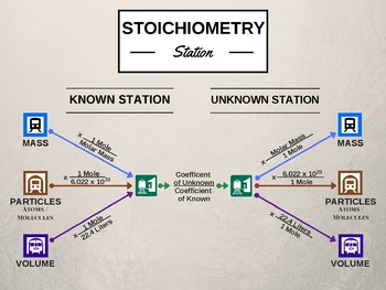 Stoichiometry Station Class Poster