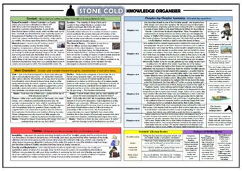 Stone Cold Knowledge Organizer/ Revision Mat!