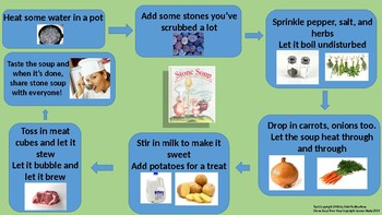 Stone Soup Flow Map/ Close Read