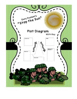 Stop the Sun - Plot Diagram with Key