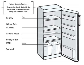 Culinary - Safety and Sanitation-Storage order Activity/Handout