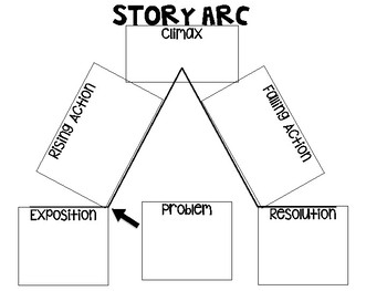 story arc template - story arc graphic organizers by dee228 teachers pay teachers