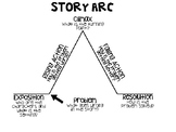 Story Arc Graphic Organizers