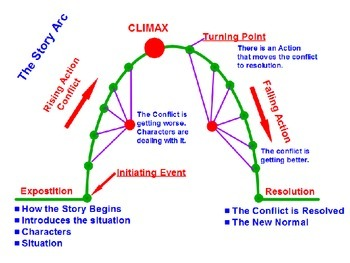 Story Arc Template & Worksheet