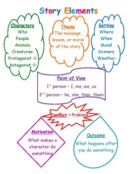 Story Elements - 1 Page Student Reference