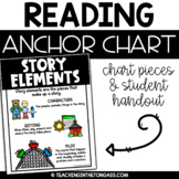 Story Elements Poster (Reading Anchor Chart)