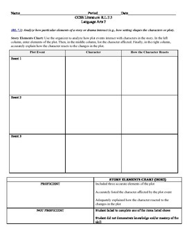 Story Elements Chart CCSS RL.7.3