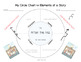 Story Elements Lesson Plan with Circle Chart Template
