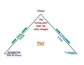 Story Elements - Plot - Text Features - Student Reference Sheets Bundled