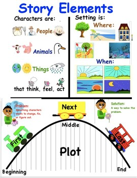Story Elements TC Writing Reading Realistic Fiction Anchor Charts