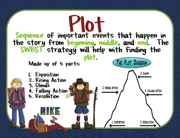Story Elements And Elements Of Plot Poster Set