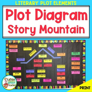 Story Elements And Plot Diagram Posters Editable By Caffeine Queen