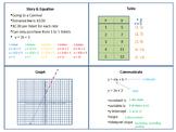 Story & Equation for Y-Intercept Slope Form