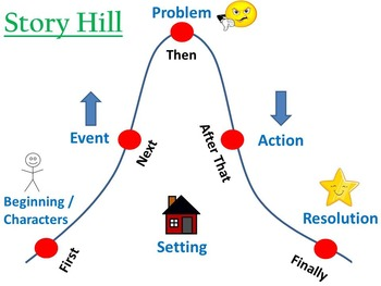 Story Hill Reading Poster