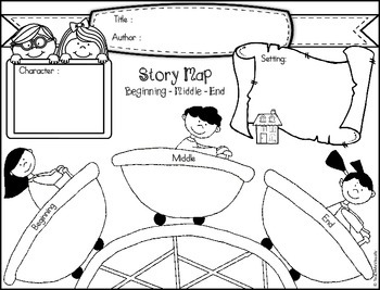 Story Map Organizer - Beginning, Middle, End