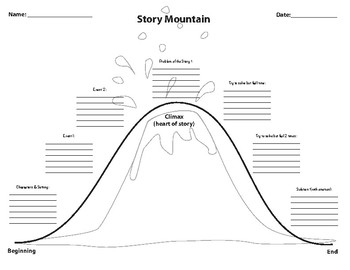 Story Map Organizer with prompting for events