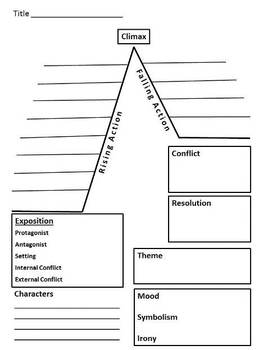 Story Map / Plot Diagram