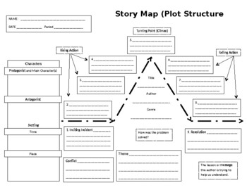 Story Map (Plot Structure)
