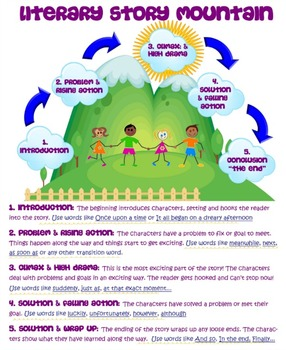 Story Mountain Anchor Chart for Grades K-6