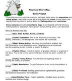 Story Mountain Plot Chart - Book Report