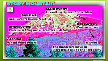 English Teaching Resource - Story Mountain Poster