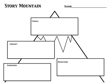 Story Mountains: Identifying Main Events in a Literary Story