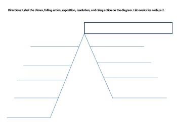 Story Plot Assessment