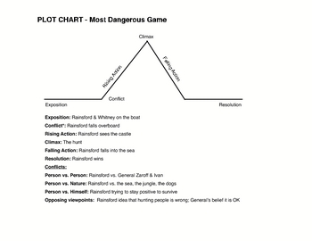 Free story plot chart diagram template with example by for Story arc template