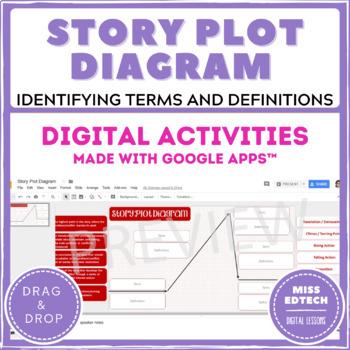 Story Plot Diagram / Elements of Plot - Google Classroom Activity