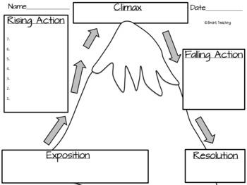 Story Plot Map - Summer Mountain for Google, Digital, or Traditonal Classrooms