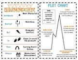 Story Plot and Fiction Summary Anchor Chart