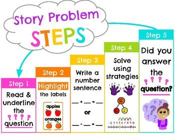 Story Problem STEPS (English & Spanish)