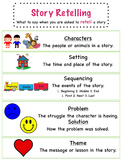 Story Retelling anchor chart