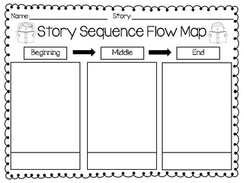 Story Sequencing Flow Map: Beginning, Middle, End