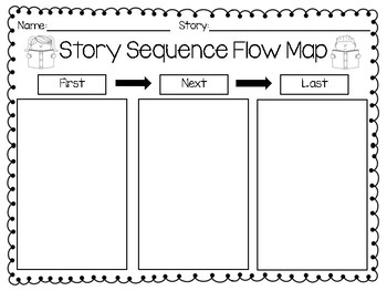 Story Sequencing Flow Map: First, Next, Last