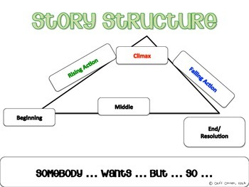 Story Structure Anchor Chart
