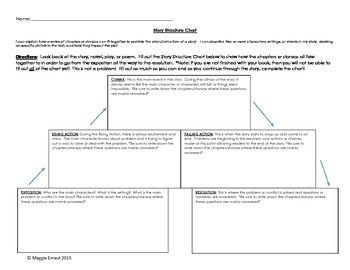 Story Structure Chart