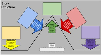 Story Structure Chart: Google Interactive Slide