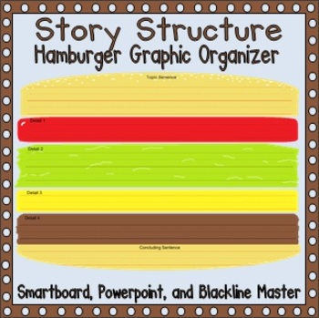 hamburger patty essay The process of a hamburger in digestion a hamburger made of a beef patty, mayonnaise, and mustard on a bun the bread is mainly made starch a carbohydrate.