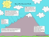 Story Structure Packet - Plot Mountain, Plot Outline, & Comic Strip