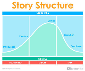 Story Structure - Parts of a Story Poster for your Classroom