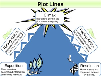 Story Structure - Plot Lines