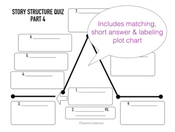 Story Structure / Plot Terms Quiz
