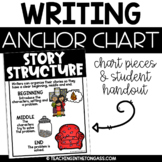 Story Structure Poster | Writing Anchor Chart