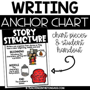 Story Structure Writing Anchor Chart