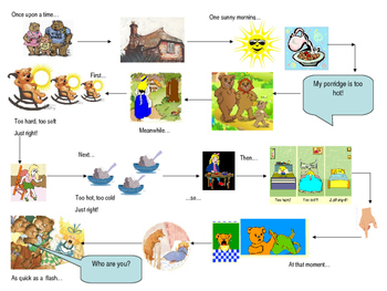 Story maps  for both the Owl babies story and Goldilocks and the Three Bears