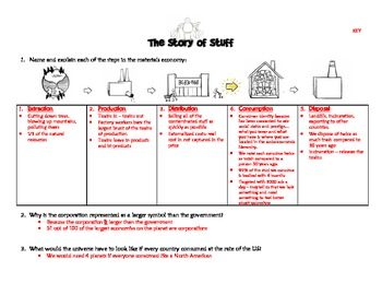 """Story of Stuff"" - Worksheet and Answer Key"