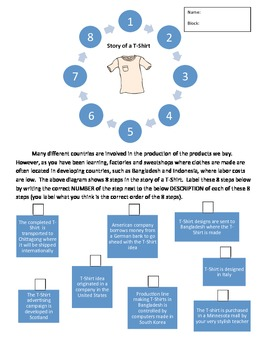 Globalization...Story of a T-Shirt