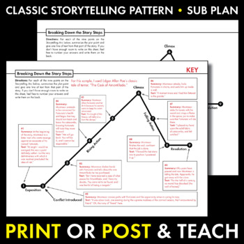Storytelling arc free handout to use with any short story for Story arc template